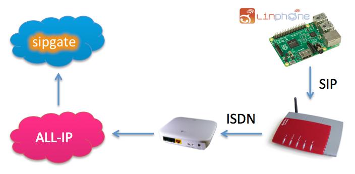 ISDN Check über linphone, Fritzbox und sipgate